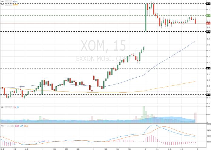 Exxon Mobil Corporation (XOM/NYSE/S&P500)