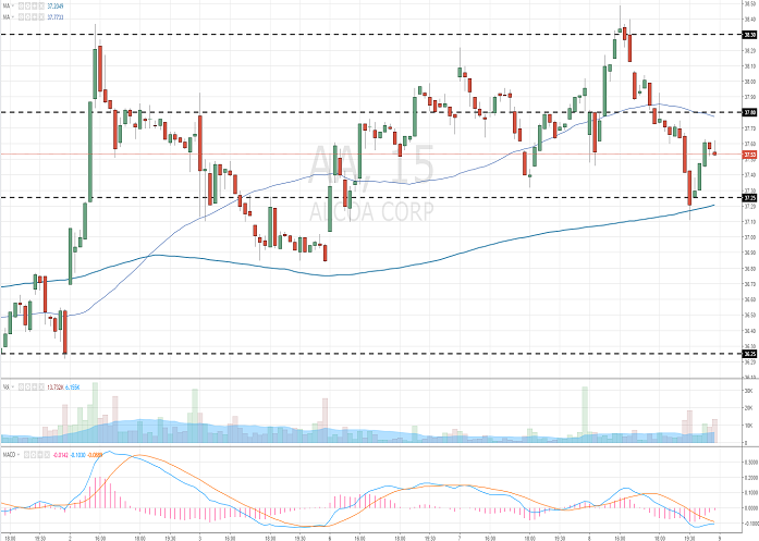 Alcoa Corporation: analytical review