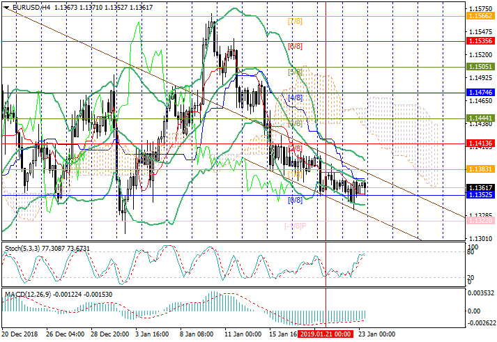 EUR/USD: Gesamtreview