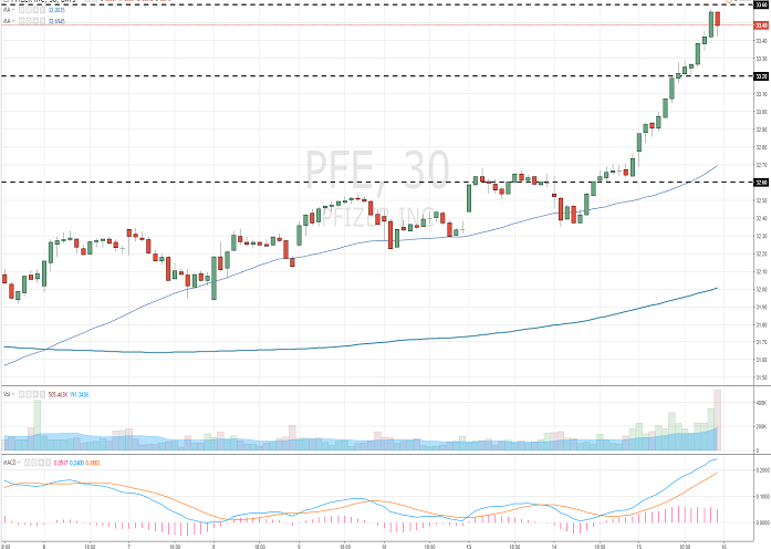 Pfizer Inc.: analytical review