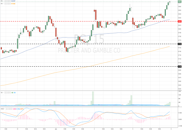 The Procter & Gamble Company (PG/NYSE/S&P500)