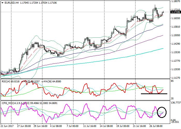 EUR/USD : l'analyse technique