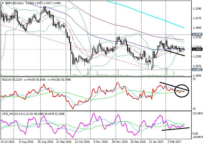 GBP/USD: przegląd ogólny