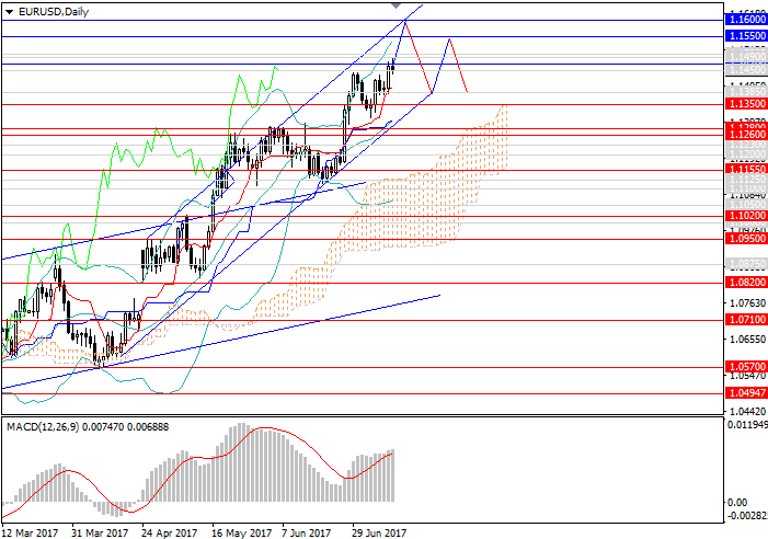 EUR/USD: correction is possible