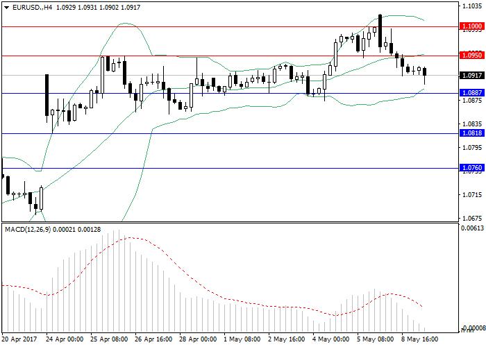 EUR/USD: revisión general