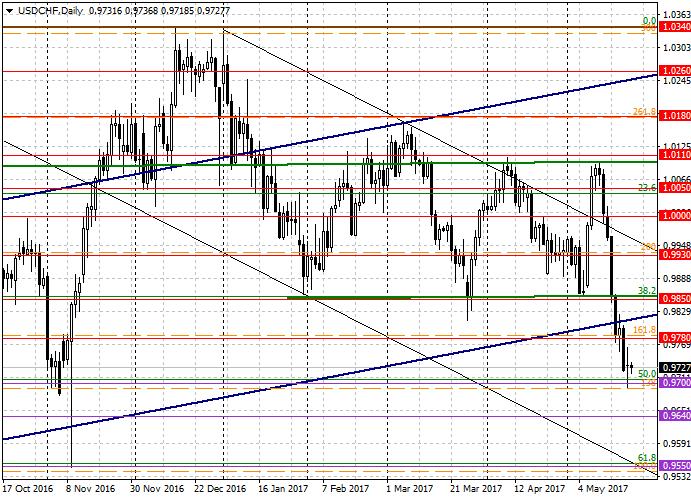 USD/CHF: análisis general