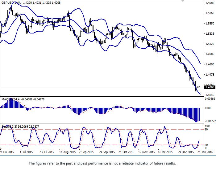 GBP/USD: para w korekcji