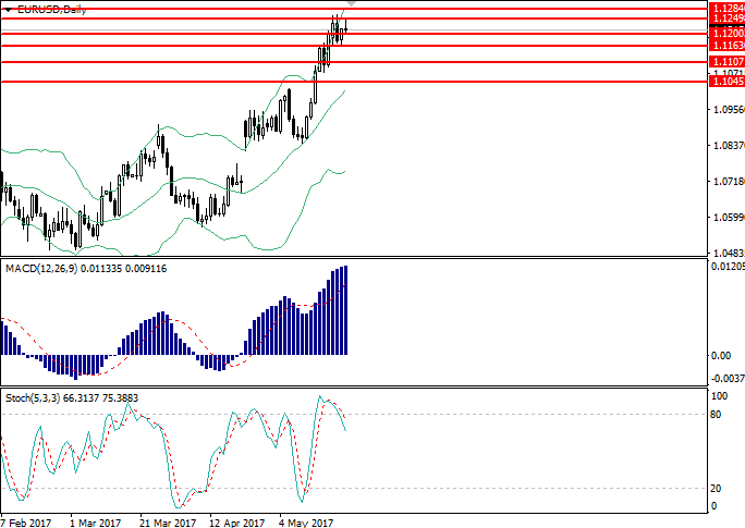 EUR/USD: resumen general