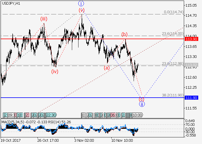 USD/JPY: analisis wave