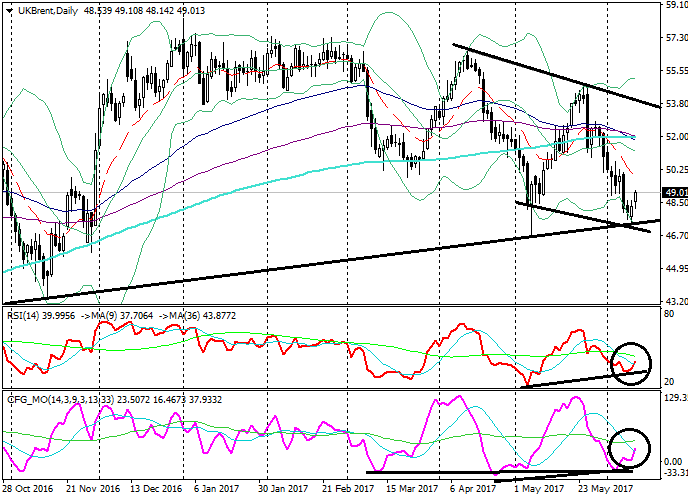 Brent Crude Oil: Technische Analyse