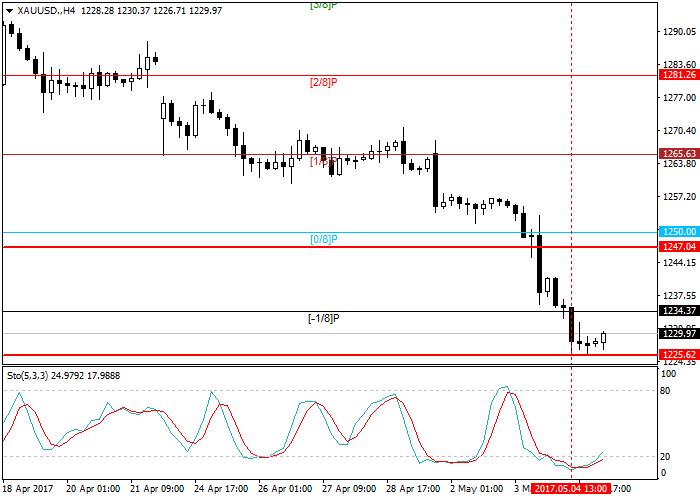 XAU/USD: análisis general