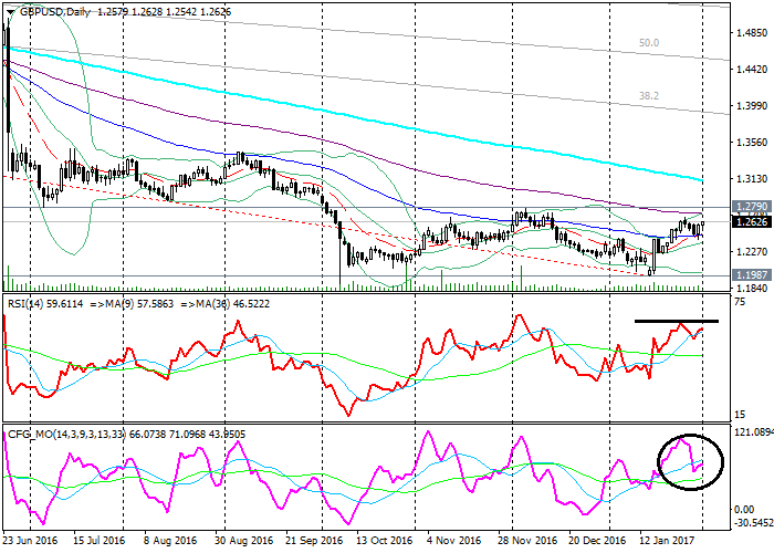 GBP/USD: analiza techniczna