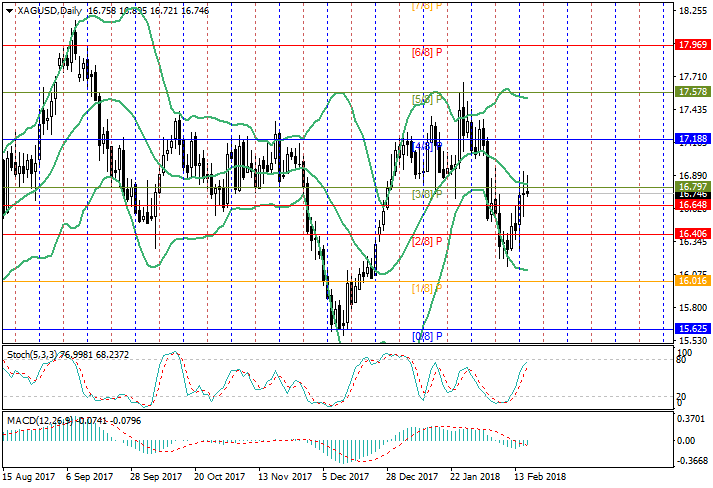 XAG/USD: analisis Murrey