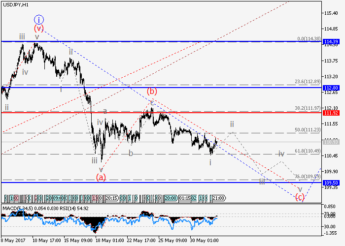 USD/JPY: análisis de oscilaciones