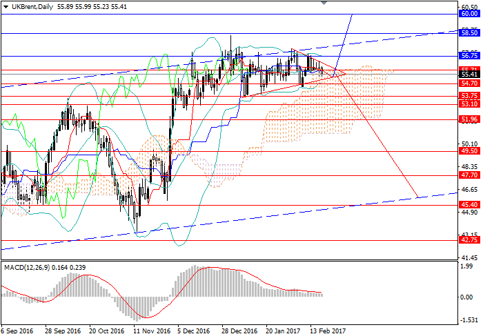 Brent Crude Oil: price is consolidating