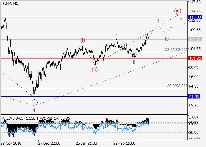 JP Morgan Chase Co.: analisis wave