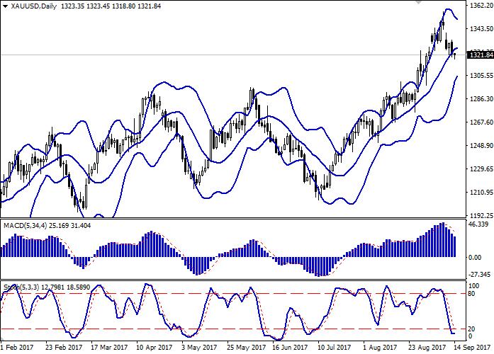 XAU/USD: стоимость золота снижается