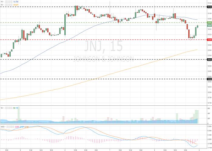 Johnson & Johnson (JNJ/NYSE/S&P500)