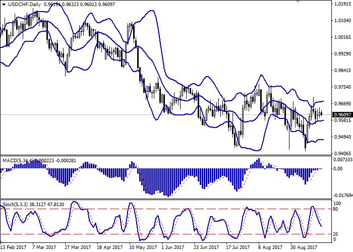 USD/CHF: пара показывает смешанную динамику