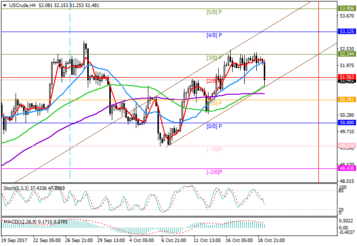 WTI Crude Oil: the level 52.34 is still to be reached