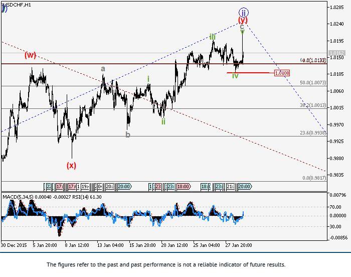 USD/CHF: analiza falowa