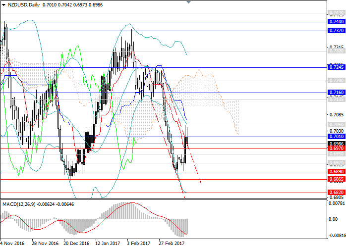 NZD/USD: the pair is in downward trend again