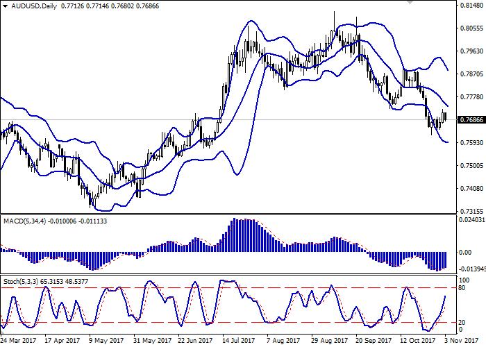AUD/USD: Dollar Australian kembali kepada pengurangan