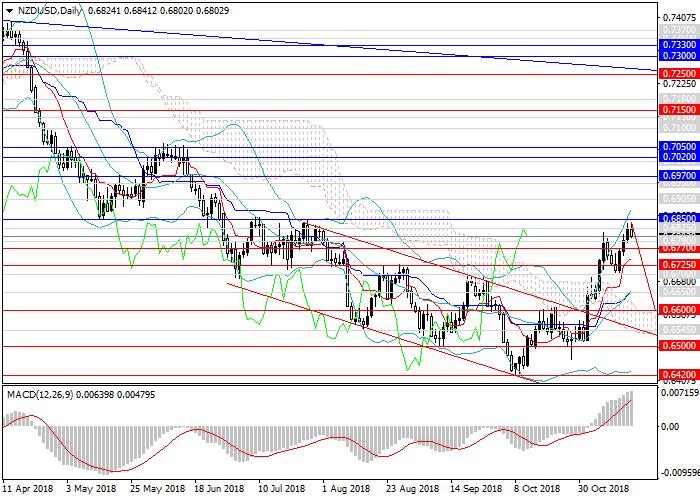 NZD/USD: upward momentum is dying