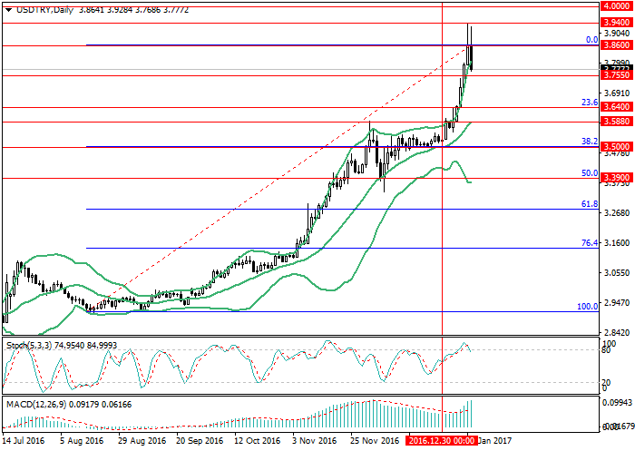USD/TRY: strengthening of the lira would be short-termed