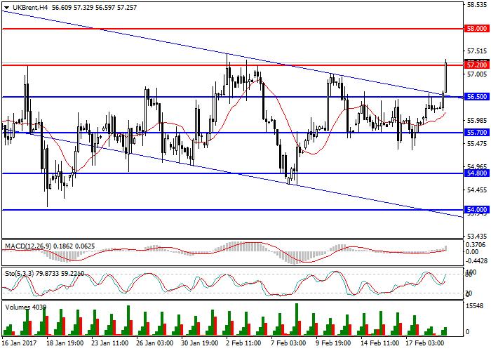 Brent Crude Oil: revisión general