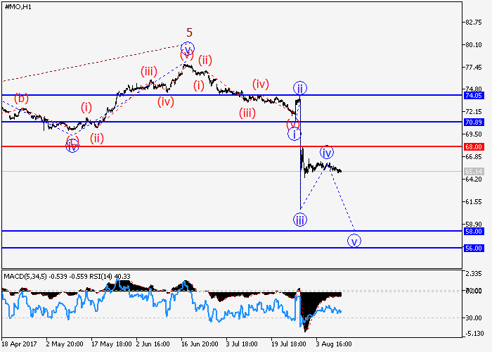 Altria Group Inc.: wave analysis