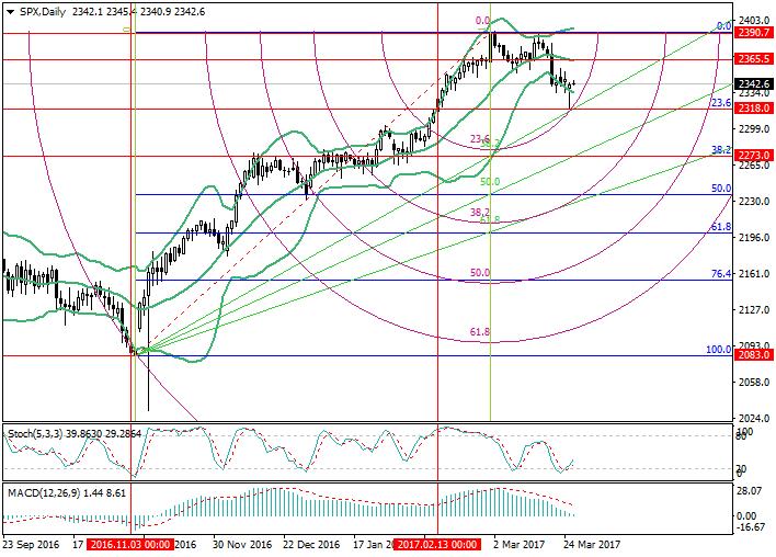 SPX: Análisis de Fibonacci