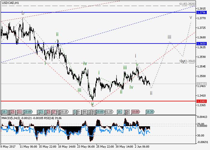 USD/CAD: análisis de ondas