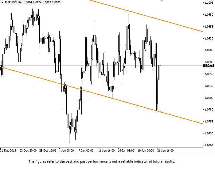 EUR/USD: ogólna analiza
