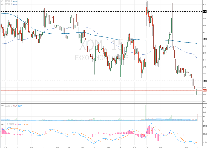 Exxon Mobil Corporation: analytical review