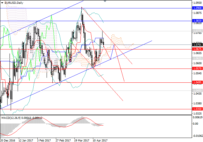 EUR/USD: change of tendency