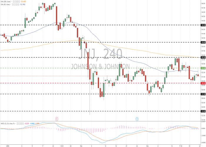 Johnson & Johnson (JNJ/NYSE): general analysis