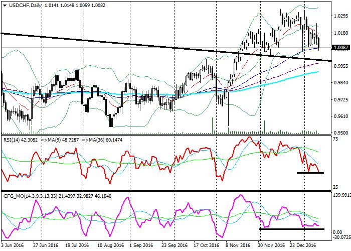 USD/CHF: technical analysis