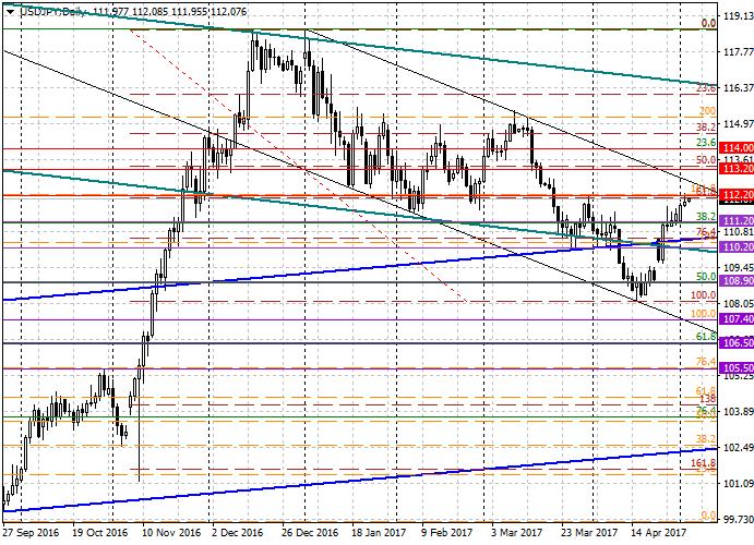 USD/JPY: análisis general