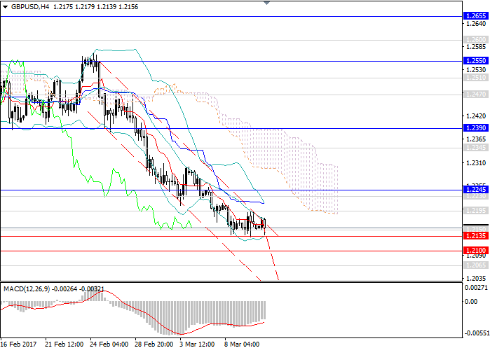GBP/USD: the downward breakout and continuation of the downward trend