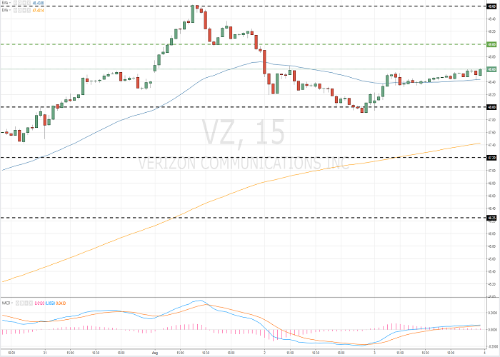 Verizon Communications Inc. (VZ/NYSE/S&P500)