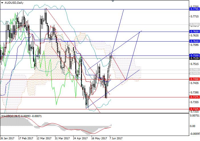 AUD/USD: the upward trend will continue