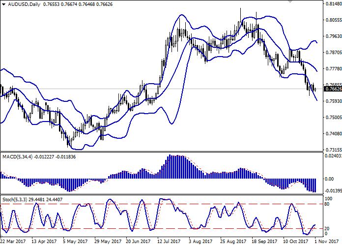 AUD/USD: Dollar Australia kekal dibawah tekanan