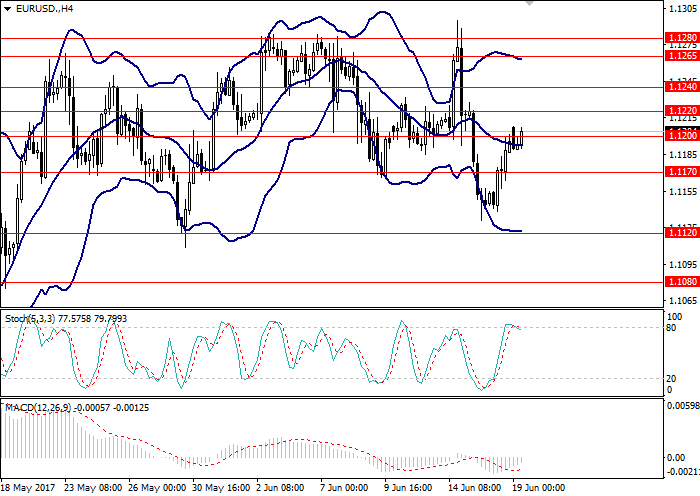 EUR/USD: Gesamtreview