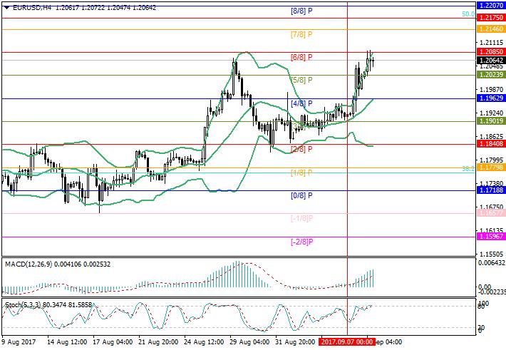 EUR/USD: Драги и «Ирма» двигают пару вверх