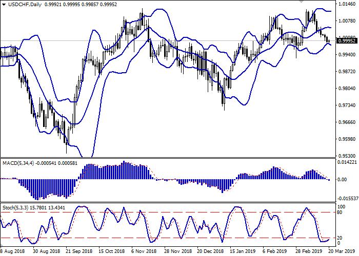 USD/CHF: USD masih di bawah tekanan