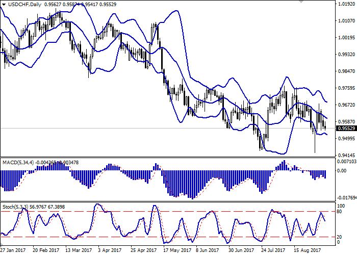 USD/CHF: доллар остается под давлением