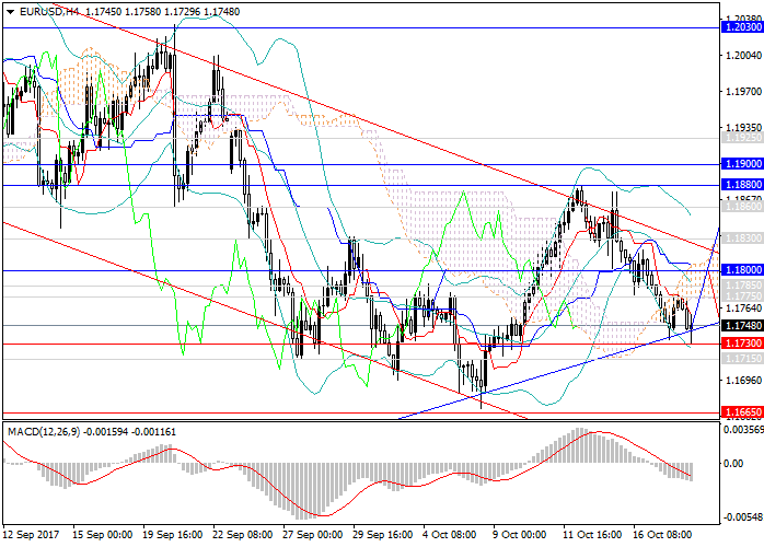 EUR/USD: trend break or the end of correction