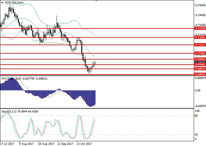 NZD/USD: analisis umum