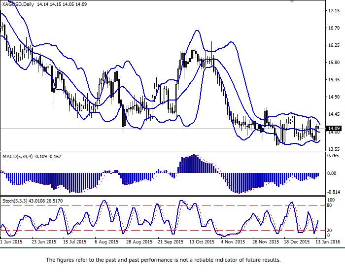 XAG/USD: srebro pokazało pewny wzrost